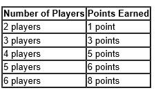 Imperial Takeover Player points